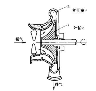 离心式空压机;; 离心式压缩机的工作原理;; 齿轮增速式离心式空压机的图片