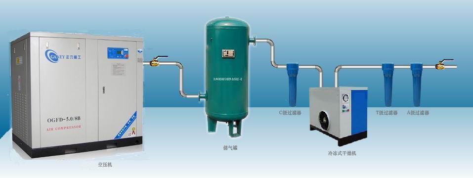 空气压缩机后处理设备大体分为三类,其中最常用的设备是储气罐、干燥器(冷冻式和吸附式)、过滤器等三种。 储气罐: 储气罐用来储存压缩空气;消除压力波动,缓冲压力,保证输出气流的连续性,因空气压缩机排出空气的压力有一定波动,加装储气罐后,能使用气端的压缩空气压力更稳定;调节用气量或以备发生故障和临时需要应急使用;进一步分离压缩空气中的水分和油分,空气中部分水蒸汽经空气压缩机压缩后已形成液态的水滴,这些水滴经过储气罐时大部分会沉积在储气罐底部,储气罐底部有一个排污阀,可通过手动或自动排出。 干燥器(冷冻式和吸附