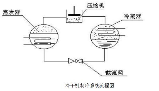 空压机|空气压缩机