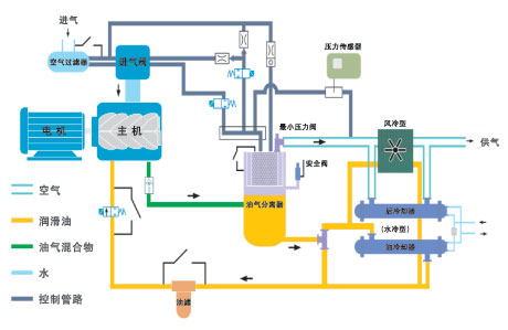 螺杆式空压机  正力螺杆空压机的工作原理